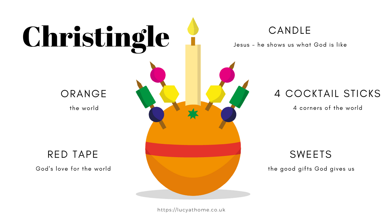 Christingle infographic explanation